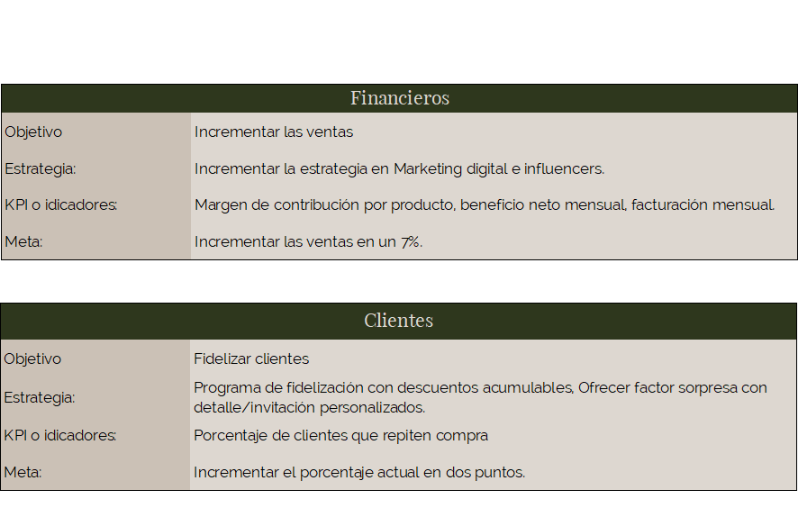 perspectiva financiera y clientes